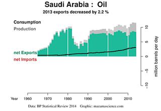 1.+Saudi+oil+production