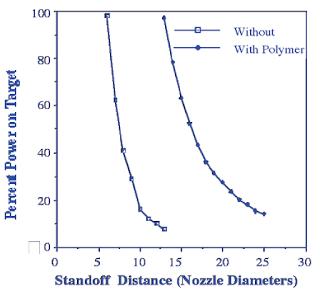 1.Effectofpolymeronsubmerged