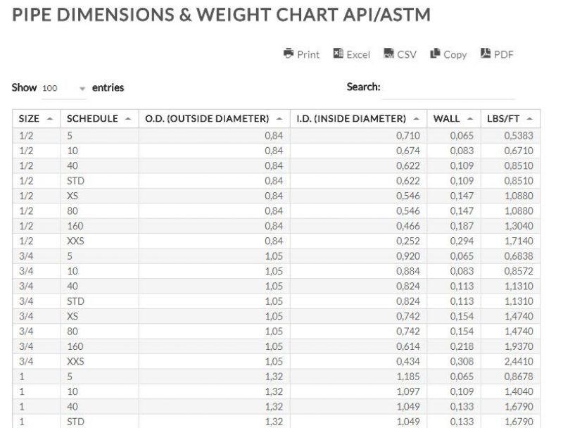Line Pipe Dimensions Weight Chart Line Pipe Size Weight Api Specs